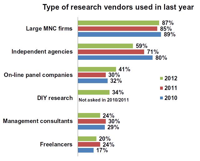 Type of Research Vendors Used in Last Year