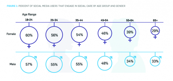 FIGURE 1: PERCENT OF SOCIAL MEDIA USERS THAT ENGAGE IN SOCIAL CARE BY AGE GROUP AND GENDER