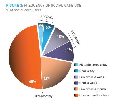 FIGURE 2: FREQUENCY OF SOCIAL CARE USE