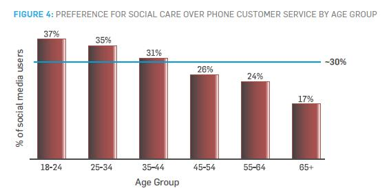 FIGURE 4: PREFERENCE FOR SOCIAL CARE OVER PHONE CUSTOMER SERVICE BY AGE GROUP