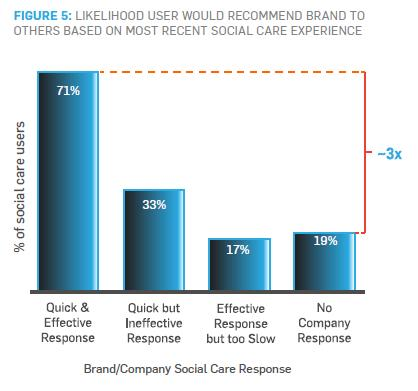 FIGURE 5: LIKELIHOOD USER WOULD RECOMMEND BRAND TO OTHERS BASED ON MOST RECENT SOCIAL CARE EXPERIENCE