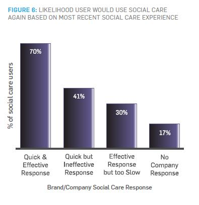 FIGURE 6: LIKELIHOOD USER WOULD USE SOCIAL CARE AGAIN BASED ON MOST RECENT SOCIAL CARE EXPERIENCE