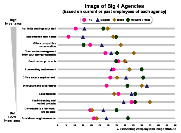 image of big 4 agencies