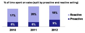 time spent on sales