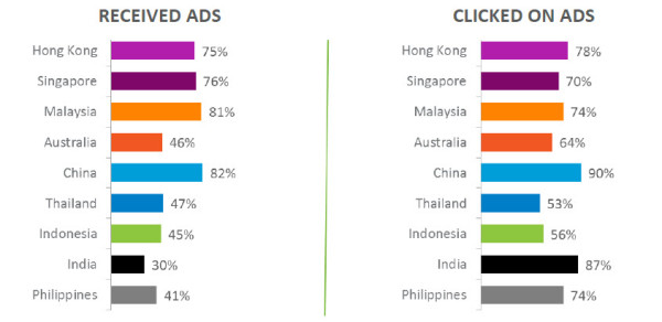 Chart 8: Received/clicked on mobile advertisements, past 30 days