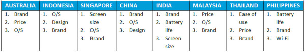 Chart 4: Top three device selection criterion