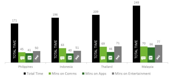 Chart 6: Average total active time on smartphone per day