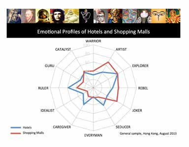 Emotional Profiles Hotels and Shopping Malls
