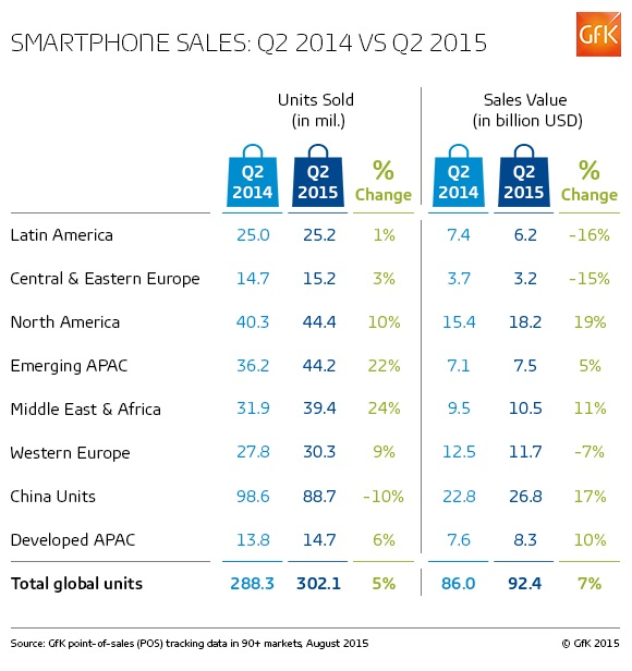 2015-08-17_Smartphone%20sales_Q2%202014%20vs%20Q2%202015