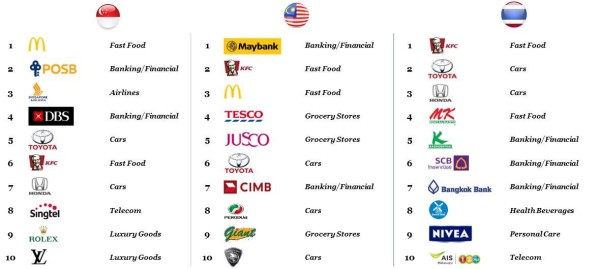 Across Singapore, Malaysia and Thailand, the top 10 brands with the strongest brand equity