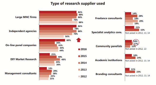 Type of research supplier used - Asia