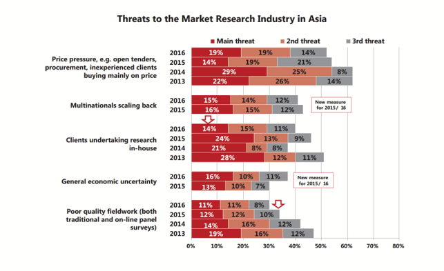 Threats to the mr industry