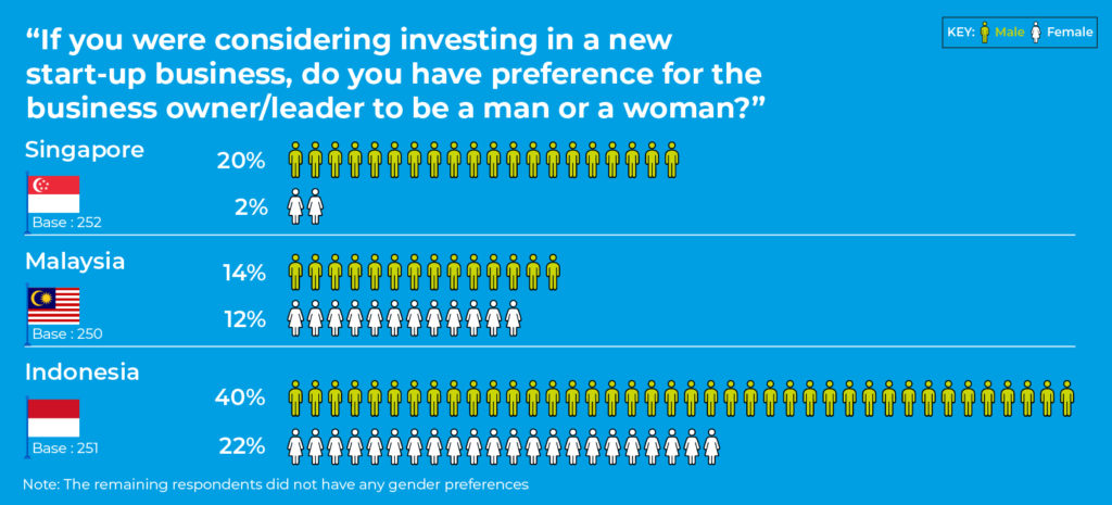 Do you have any gender preference when considering an investment in a new start-up business?