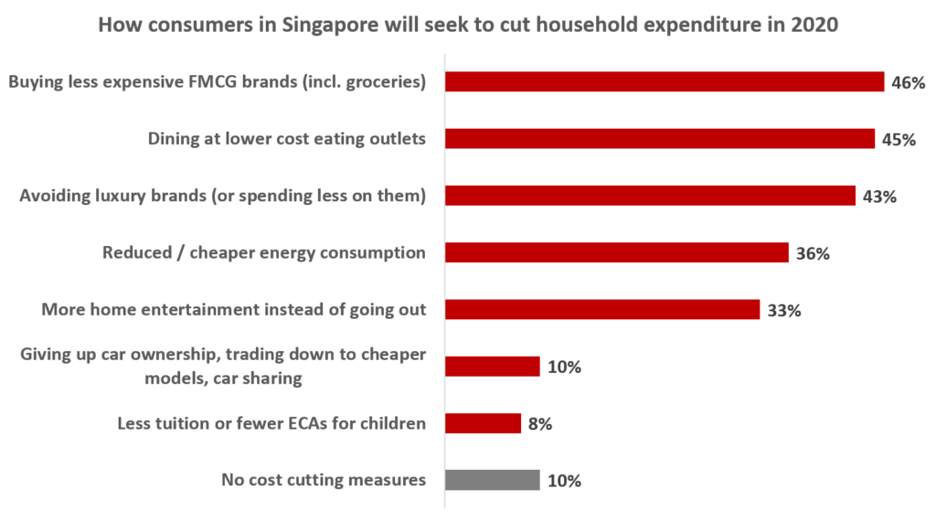 How consumers in Singapore will seek to cut household expenditure in 2020
