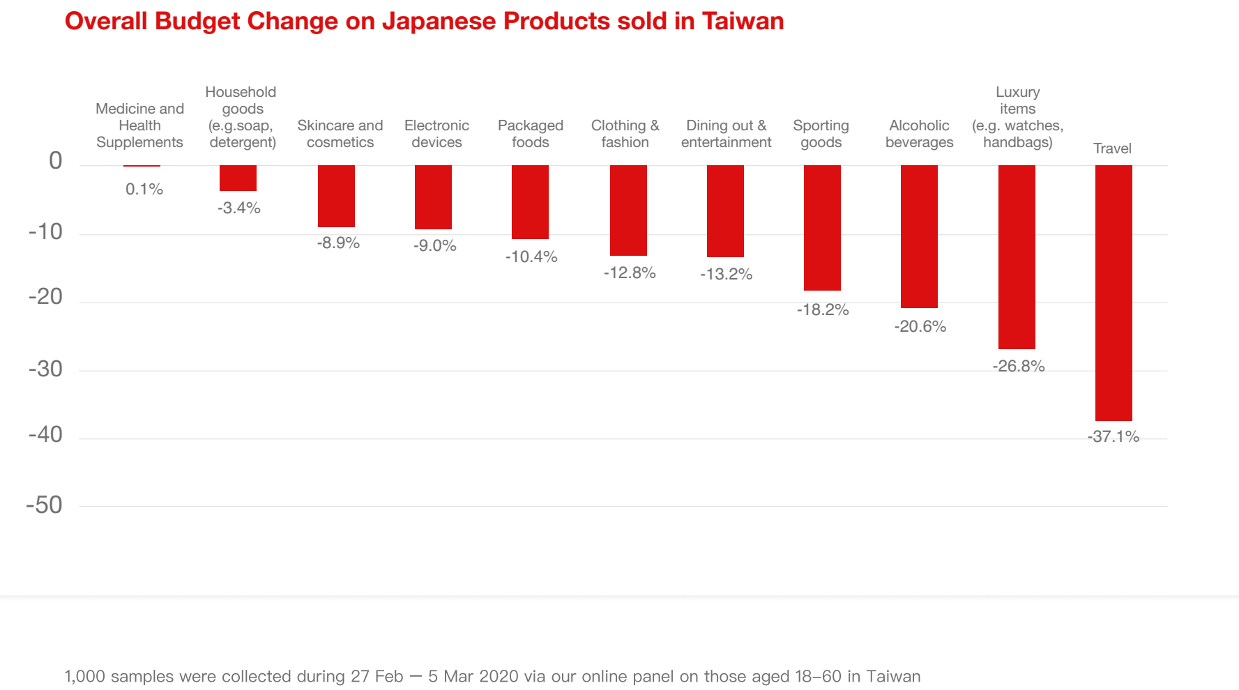 Overall Budget Change on Japanese Products sold in Taiwan