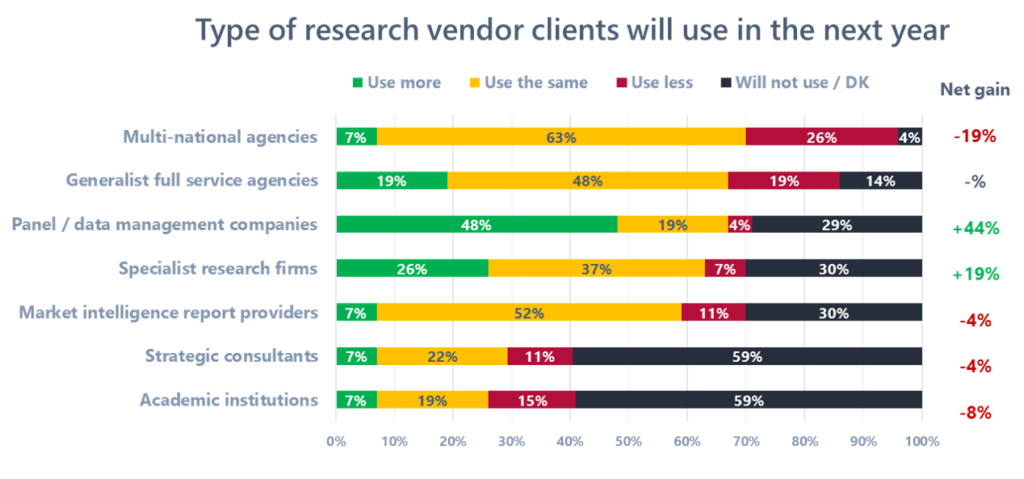 Type of research vendor clients will use in the next year