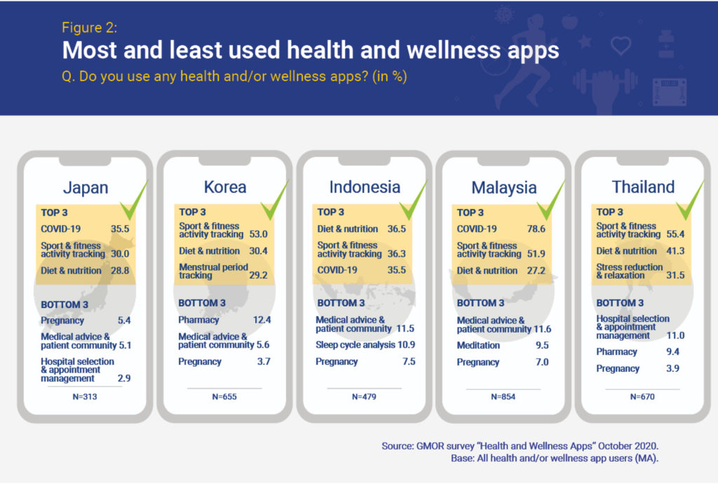 Health and Wellness Apps in Asia