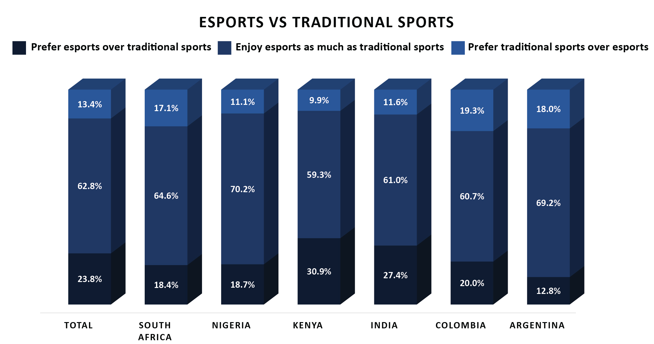 eSports Entertainment in Developing Markets