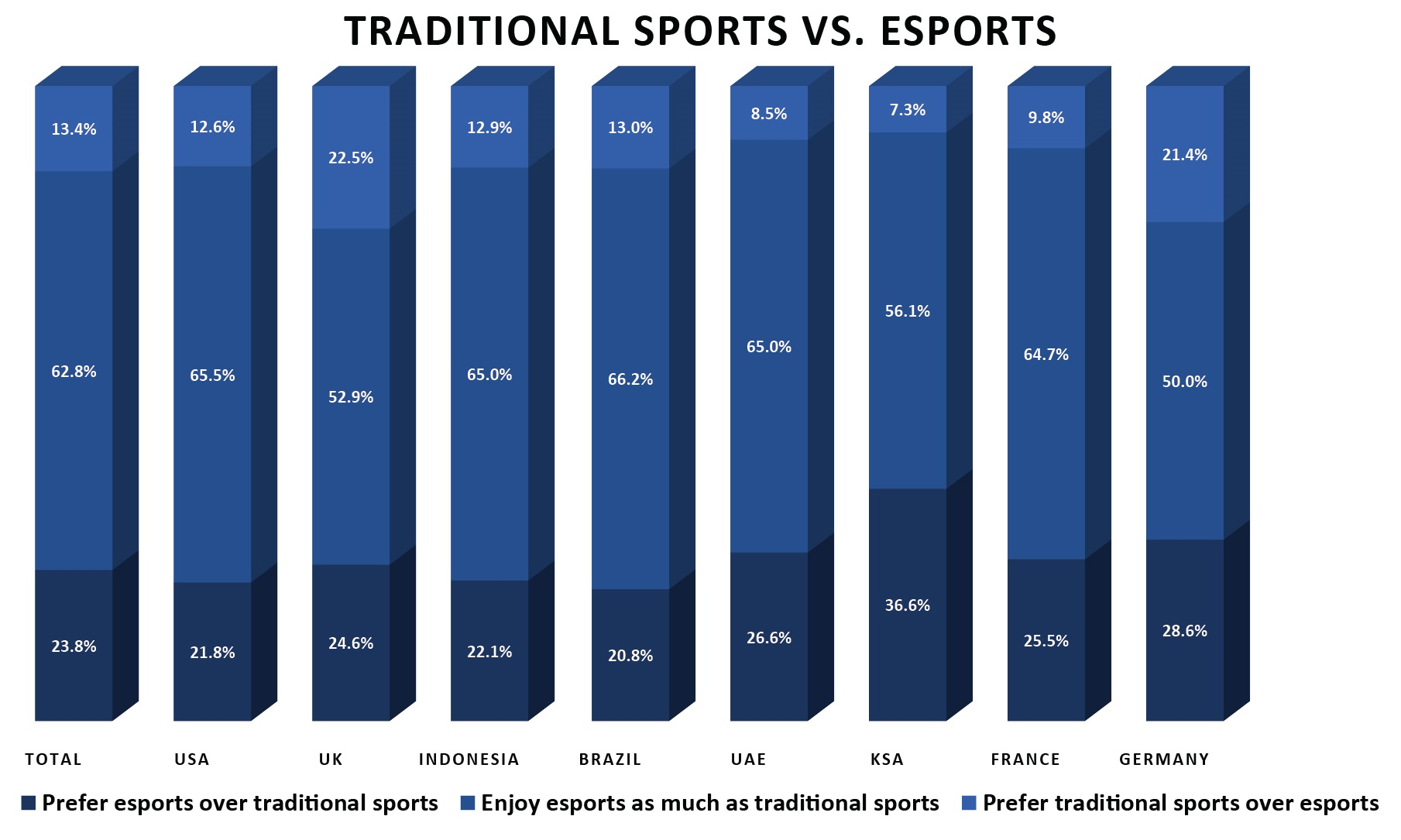 The incredible growth of esports viewership
